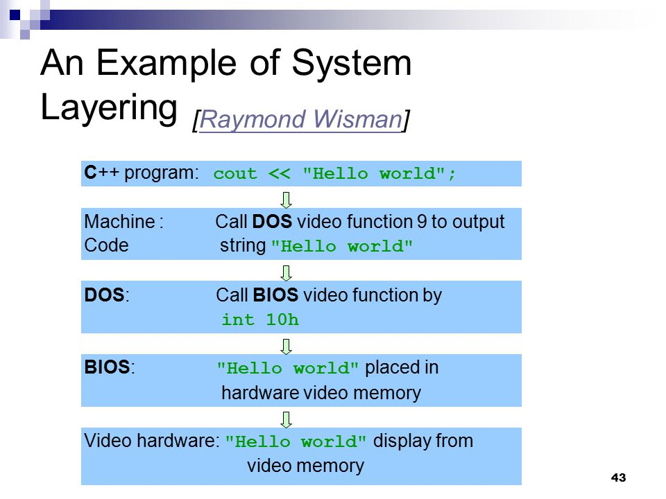 An Example of System Layering [Raymond Wisman]